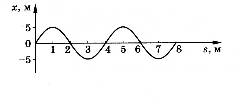 0 e1445532667740 - Звук. Часть 2. Длина волны.