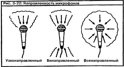102115 2108 4 - DJ School: Виды микрофонов