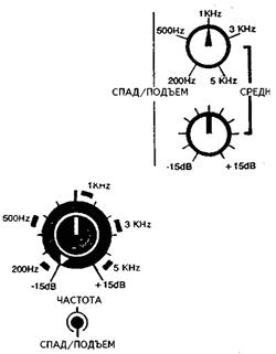102115 2128 5 - DJ School: Устройство профессионального микшерного пульта