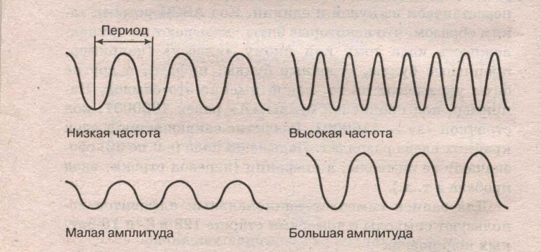 Image1032 e1445530829240 - Звук. Часть 2. Длина волны.