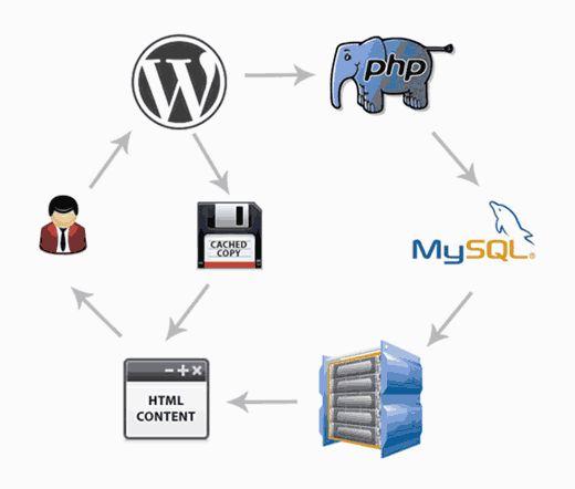 pagecaching - 18 полезных трюков как ускорить свой сайт на Wordpress
