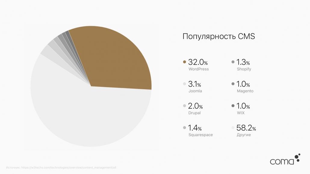 WordPress - самая популярная CMS в мире, на данный момент двигающая 32% сайтов